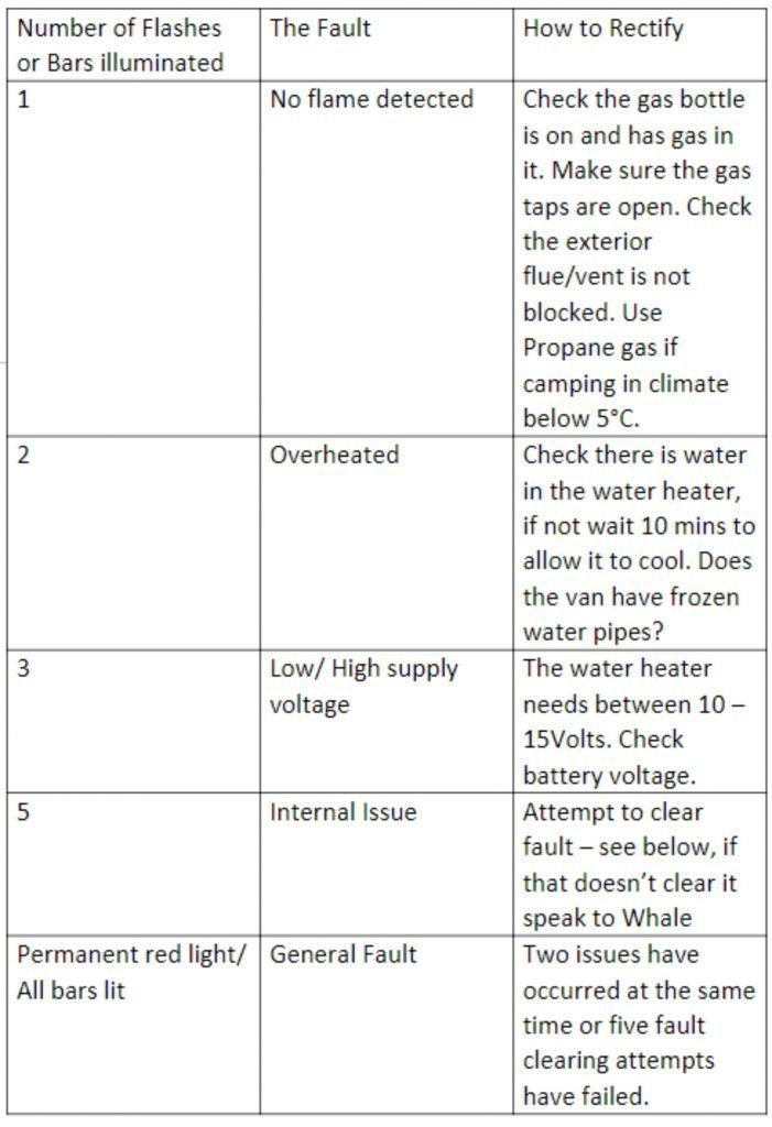 whale water heater fault codes list